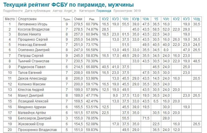 reyting FSBU 2013 Первый!!! По итогам 10 ти последних турниров сезона 2012 2013 года!